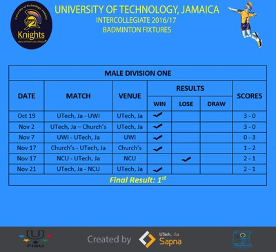 Schedule & Results(Male Division One)