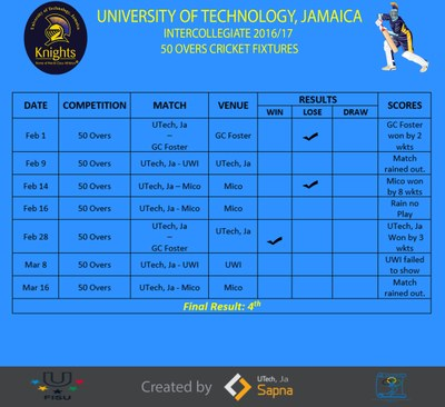 Schedule & Results(50 Overs)