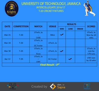 Schedule & Results(T-20)