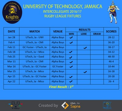 Schedule & Results
