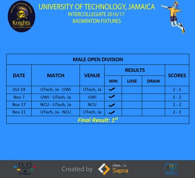 Schedule & Results(Male Open Division)