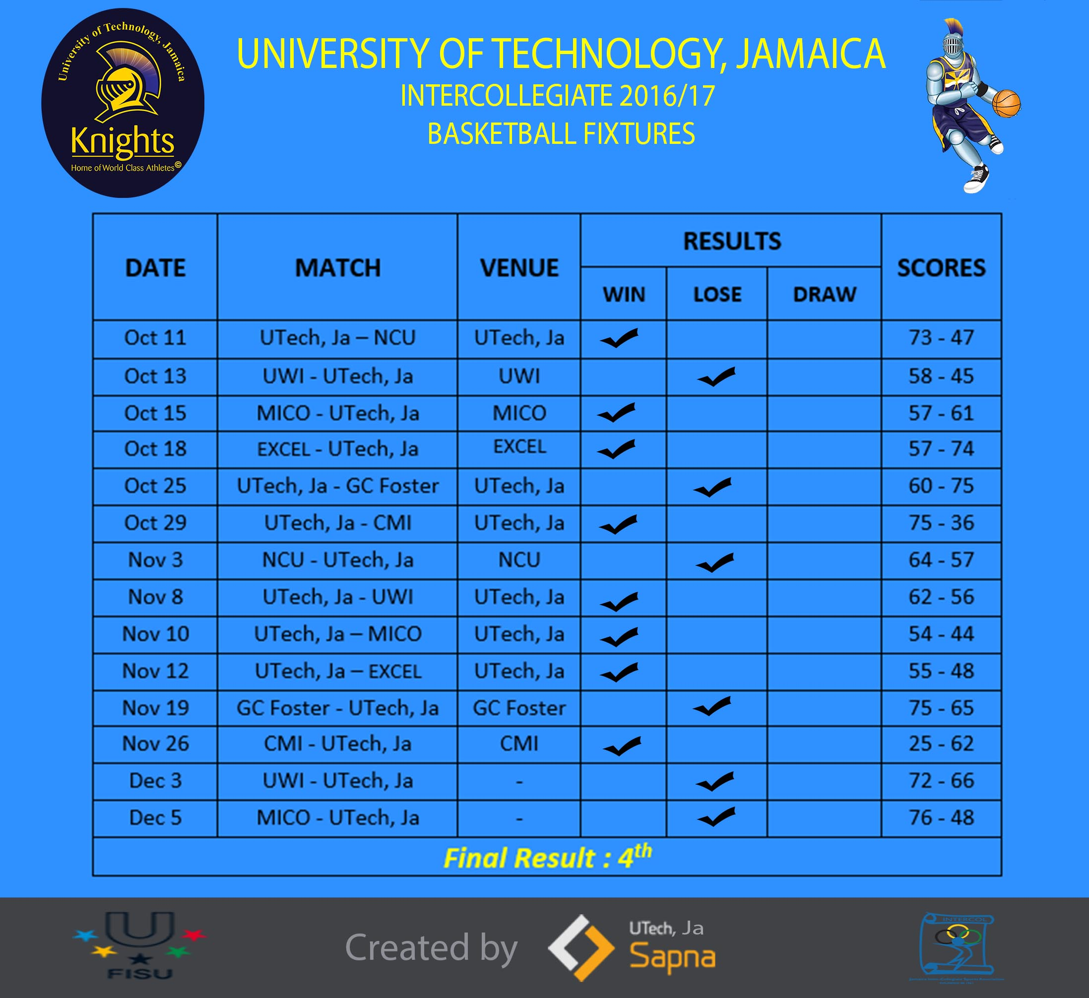 Hots Hgc Schedule